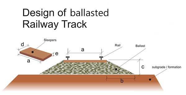 How to Fix Railway Sleepers?