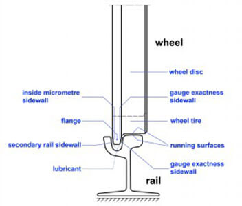 Groove rail with wheel