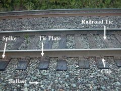 More About Rail Tie Plate