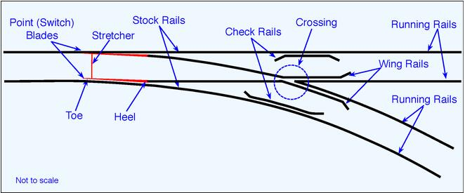railway switch drawing sample