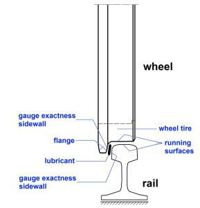 Standard rail with wheel