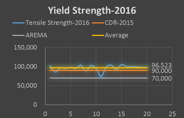 yield strength of AREMA rail joint bar