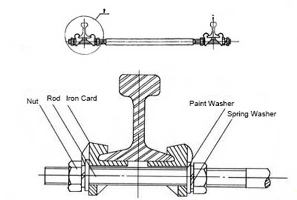 structure of rail gauge tie rod